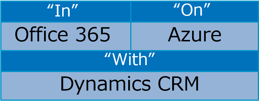 In Office365, On Azure, With Dynamics CRM