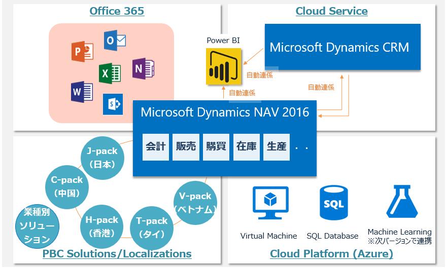 PBCが5か国語対応をしたDynamics NAV 2016と他のMS製品との連携