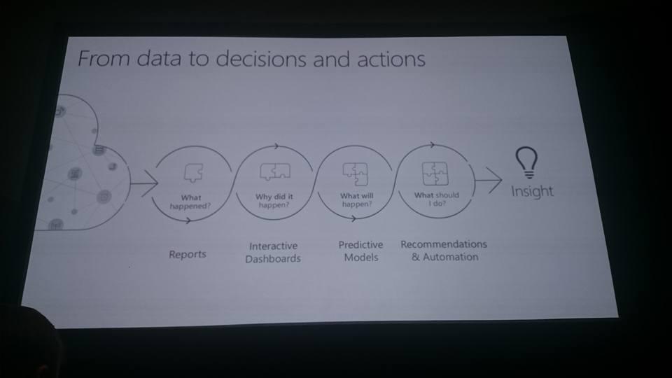 Data→Decision→Action