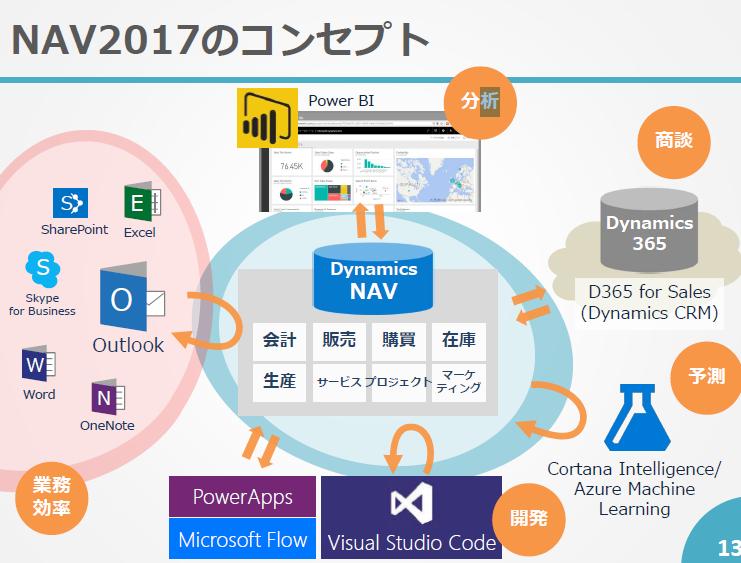 NAV2017の基本コンセプト