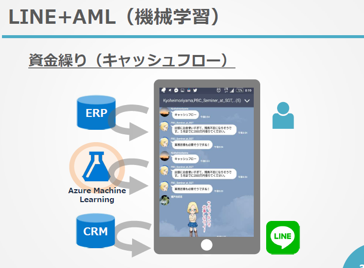 AML+LINE